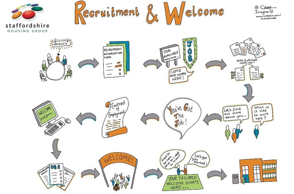 Recruitment and Welcome Process