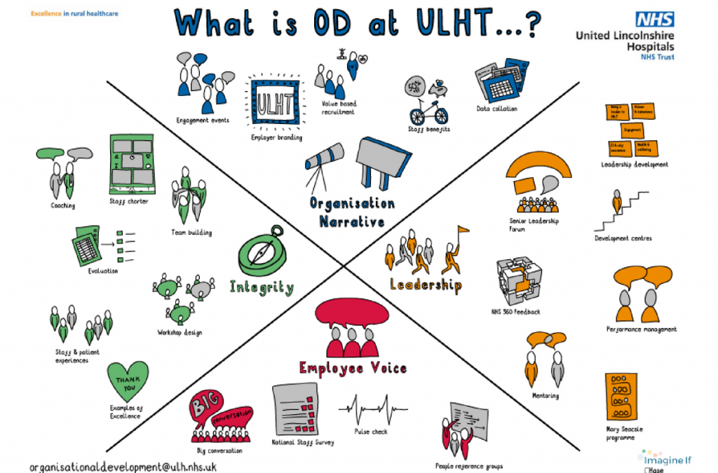 What is OD at ULHT?